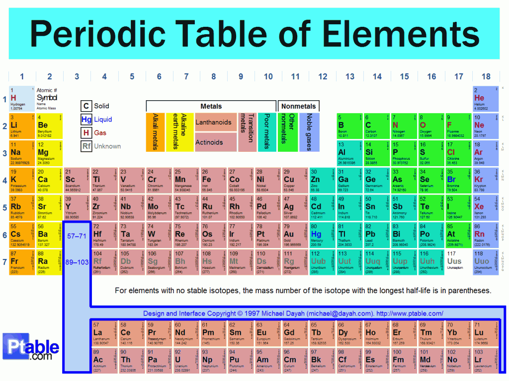 Which periodic table element are you the layman 39 s answers to everything - Complete periodic table of elements ...